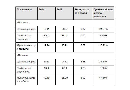 smart-lab.ru (данные компаний, расчёты автора)