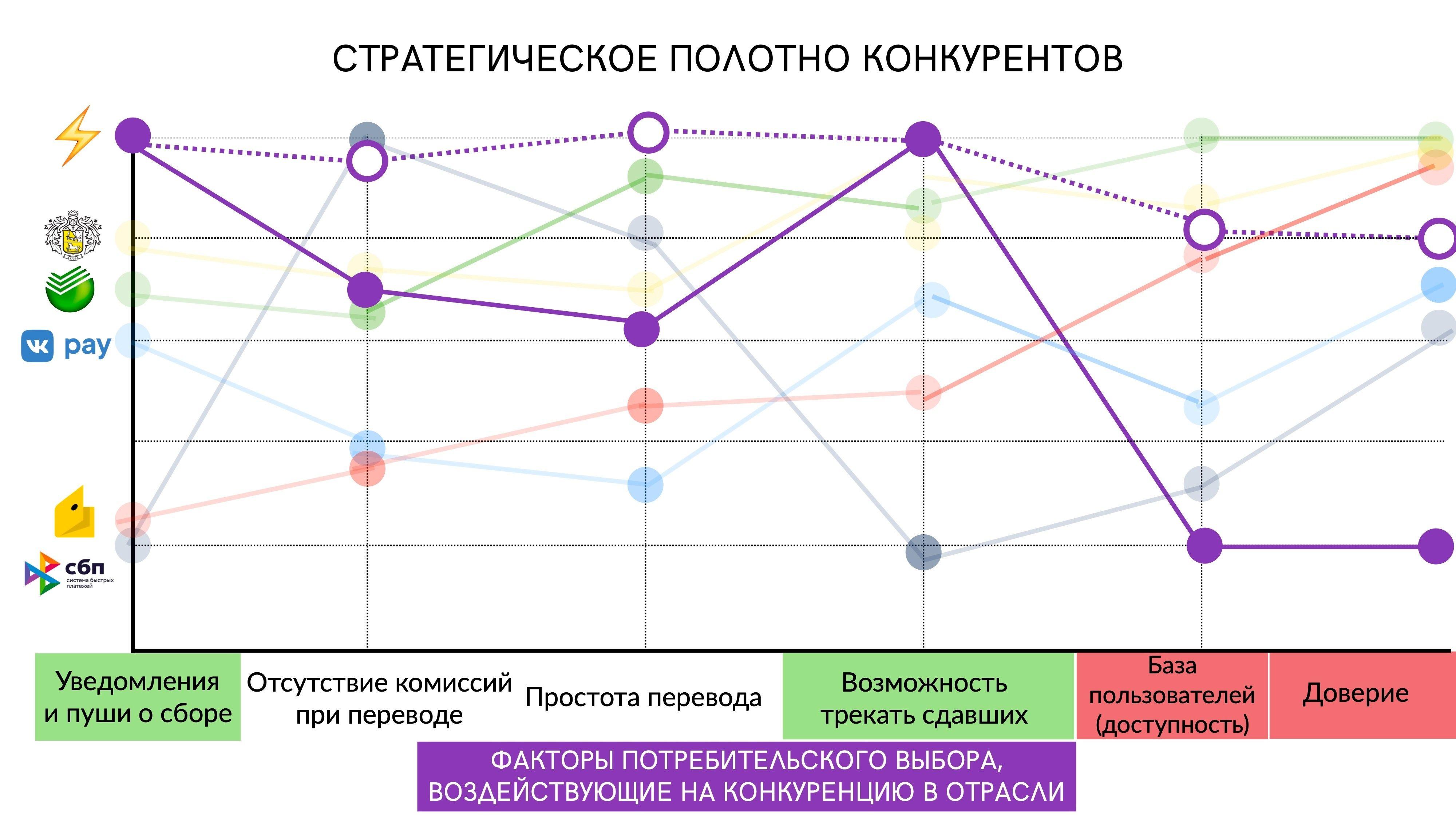 vc.ru / На данном этапе мы уже умеем напоминать о сдаче и отслеживать ее лучше конкурентов. Однако мы понимаем, что нужно работать в сторону роста базы пользователей и доверия к сервису.